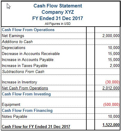 cash flow statement tutorial