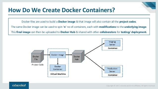 docker compose volumes tutorial