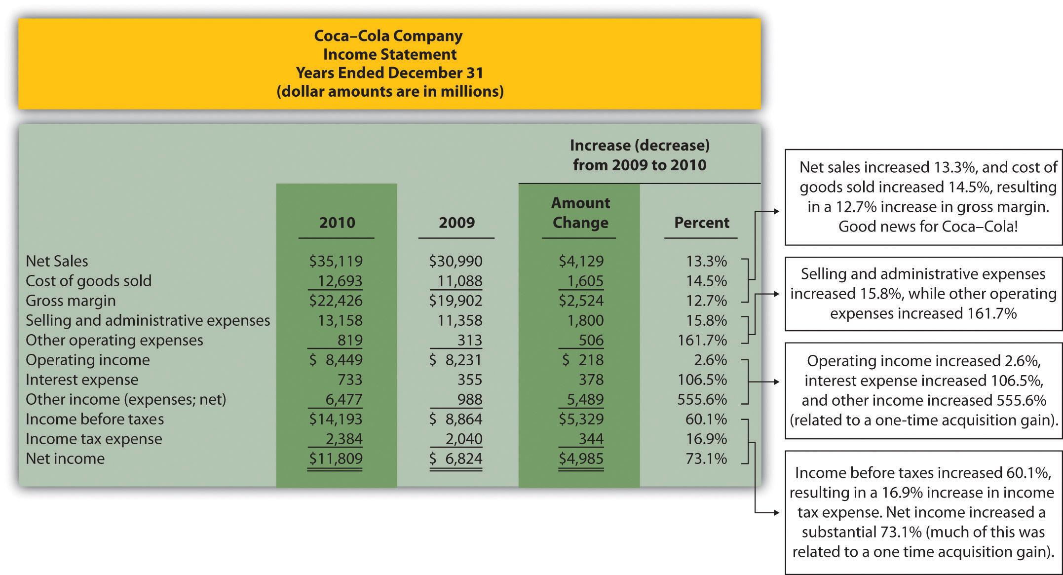 financial statement analysis tutorial