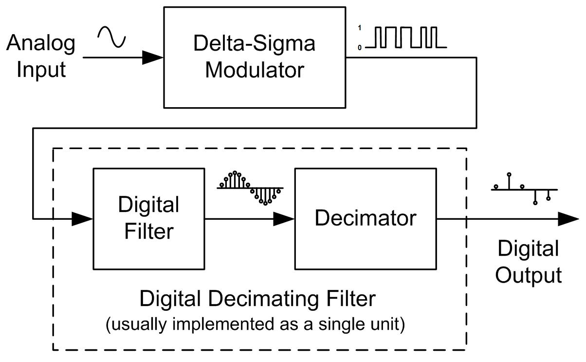 delta sigma modulator tutorial