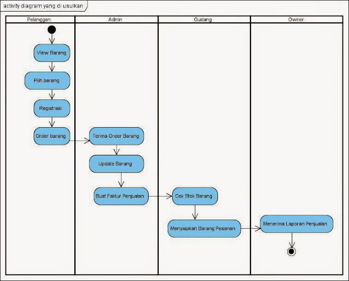 domain class diagram tutorial