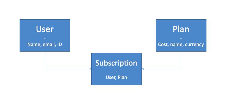 rails stripe subscription tutorial