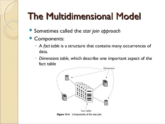 multidimensional data model tutorial