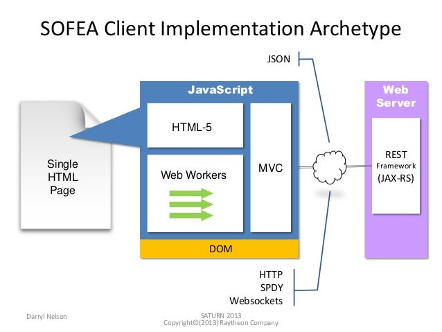 service oriented architecture c# tutorial