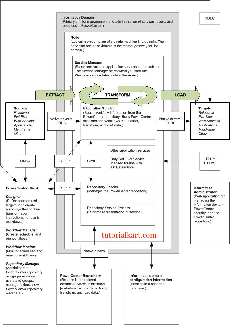 informatica powercenter 9.1 tutorial pdf