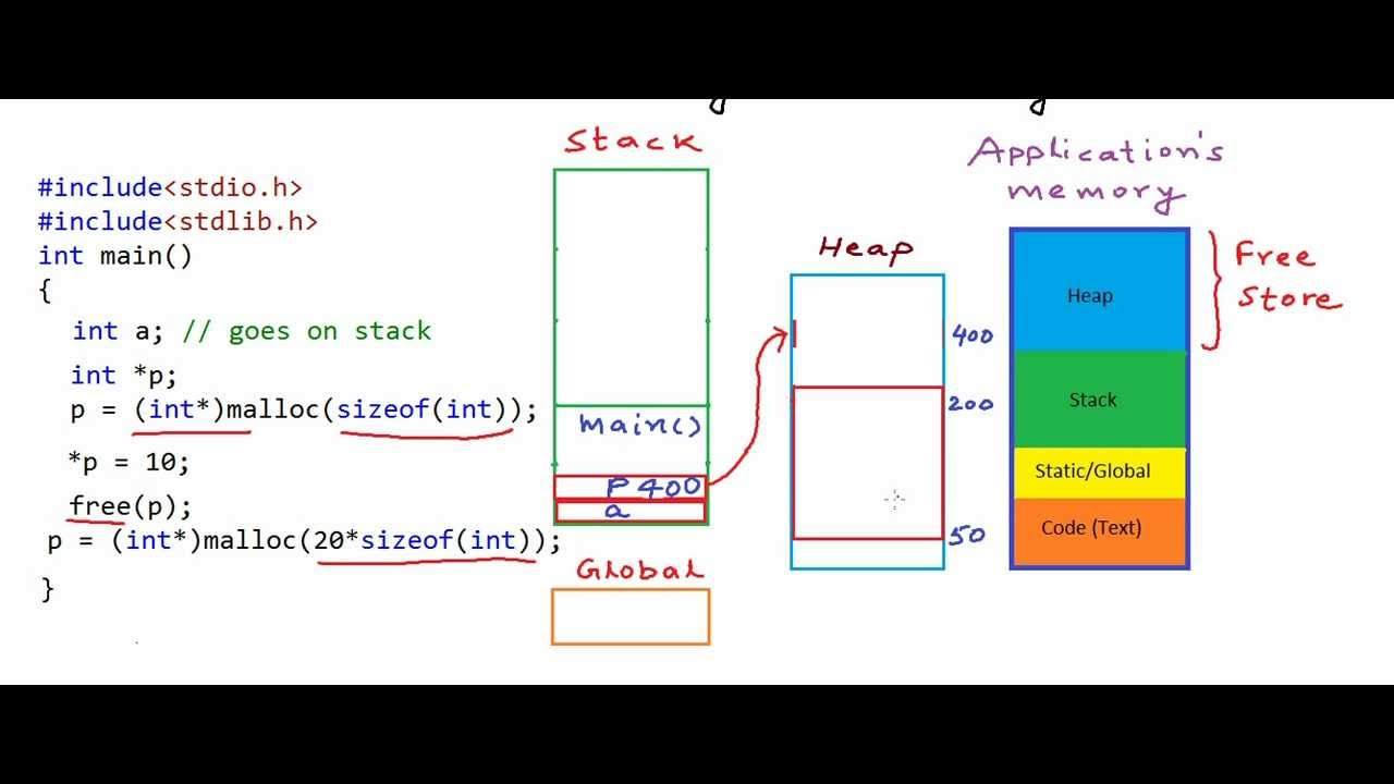 java memory management tutorial