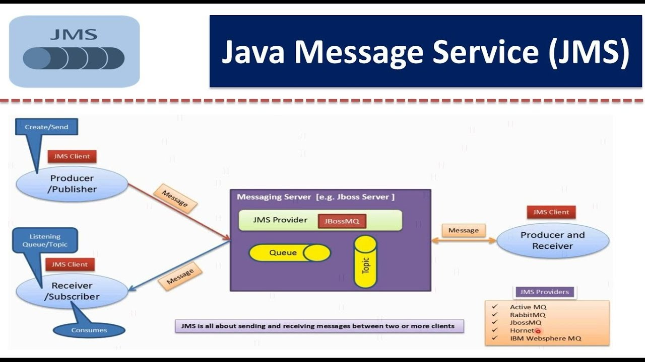 java messaging service tutorial