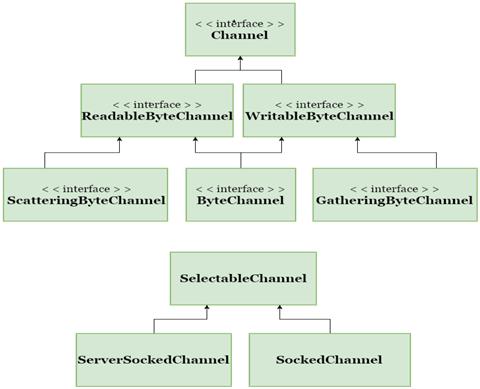 java nio socketchannel tutorial