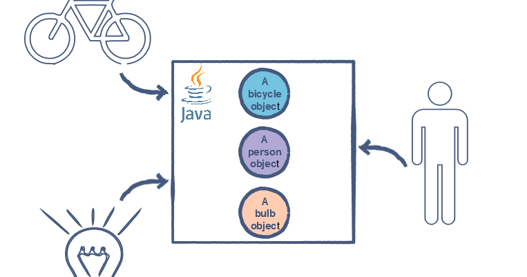 java tree data structure tutorial