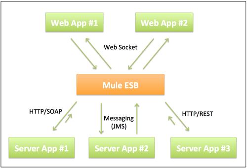 java web server tutorial