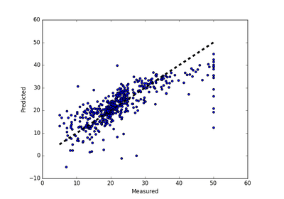 linear regression python tutorial