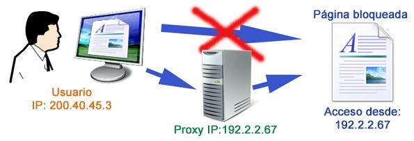 linux squid proxy server tutorial