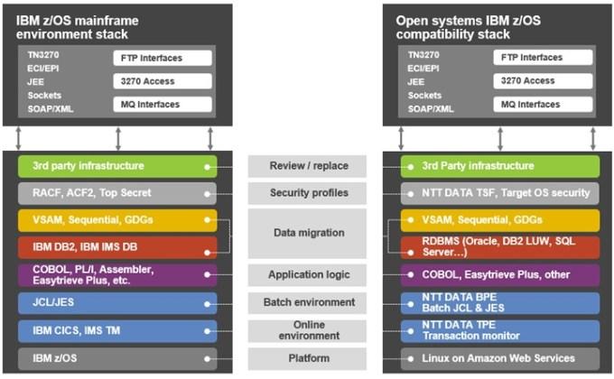 mainframe cics tutorial pdf