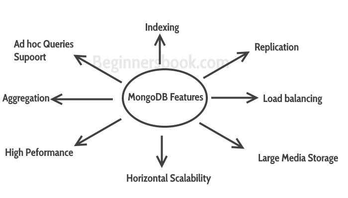 mongodb tutorial for beginners pdf