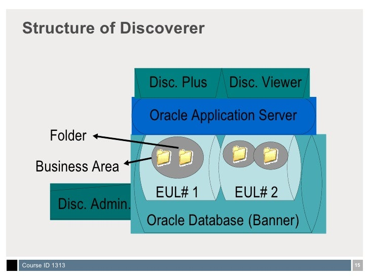 oracle discoverer reports tutorial
