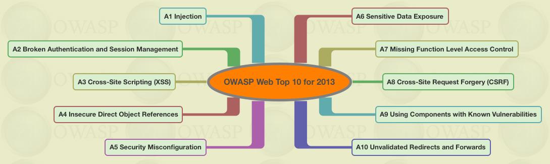 owasp top 10 vulnerabilities tutorial
