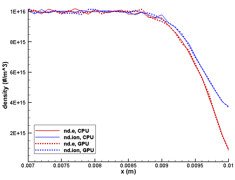 particle in cell simulation of plasmas a tutorial