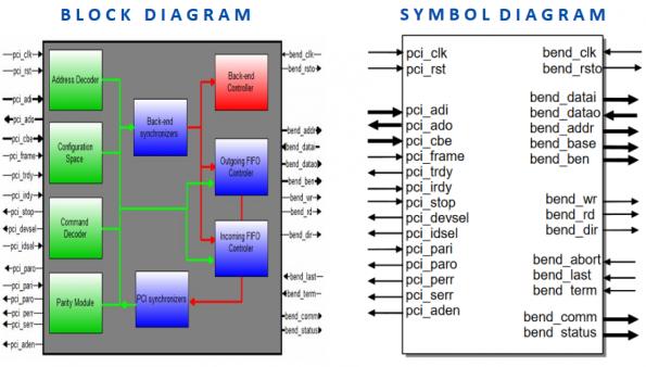 pci bus architecture tutorial