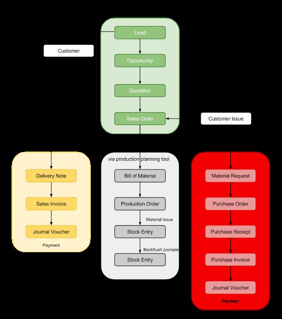 pss e power flow tutorial