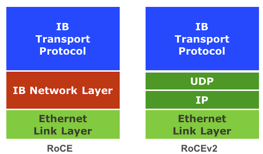 rdma over converged ethernet tutorial