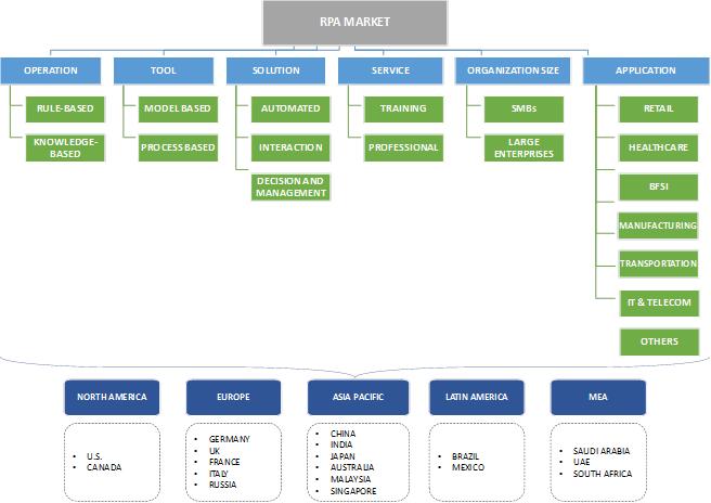 robotic process automation tutorial pdf