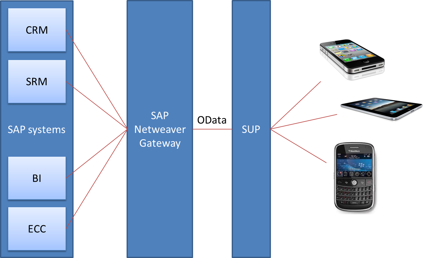 sap netweaver gateway tutorial