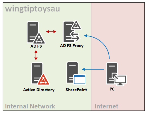 sharepoint 3.0 tutorial