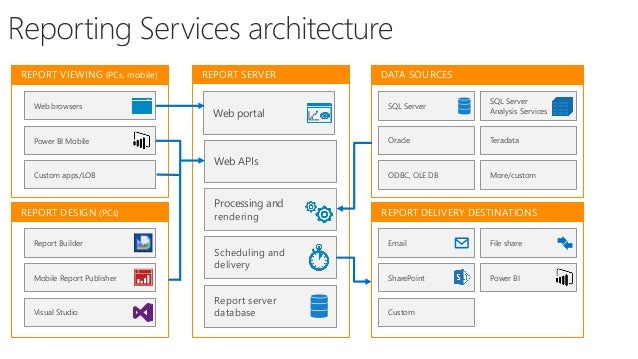 sql server 2016 reporting services tutorial