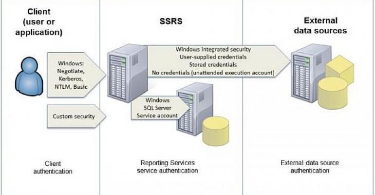 sql server business intelligence tutorial