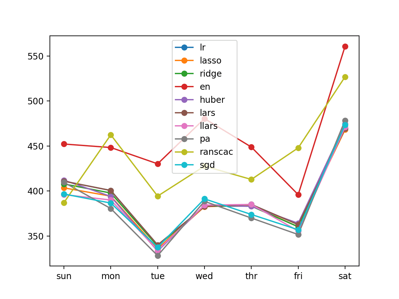 time series forecasting tutorial