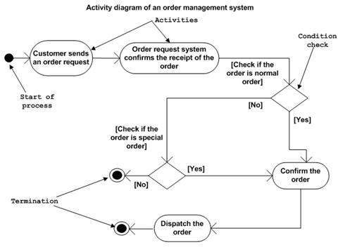 uml diagrams tutorial with examples