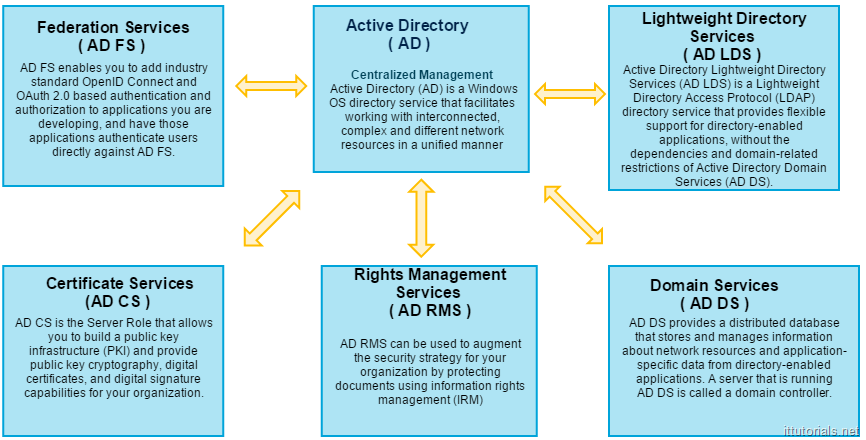 windows active directory tutorial