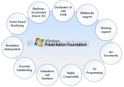 windows presentation foundation tutorial