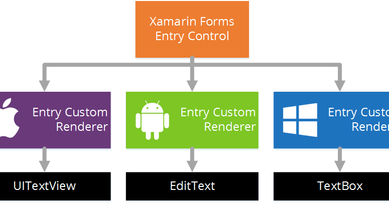 xamarin android development tutorial